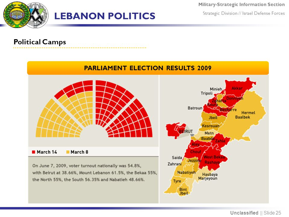 Military-Strategic Information Section Strategic Division // Israel Defense Forces Unclassified || Slide 25 LEBANON POLITICS Political Camps PARLIAMENT ELECTION RESULTS 2009
