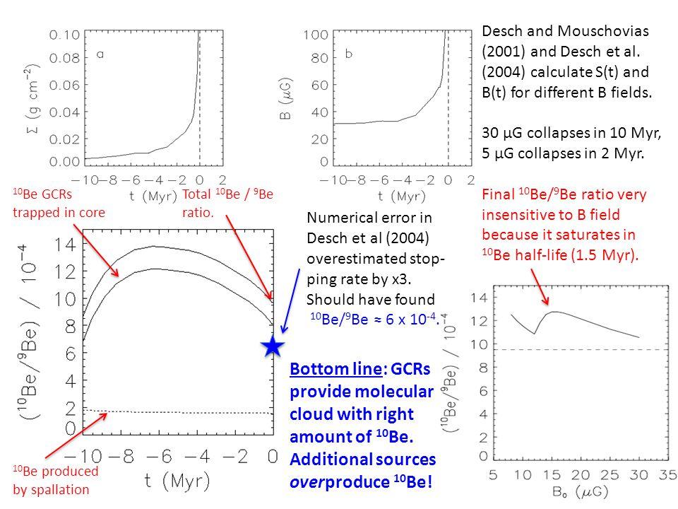 Desch and Mouschovias (2001) and Desch et al.