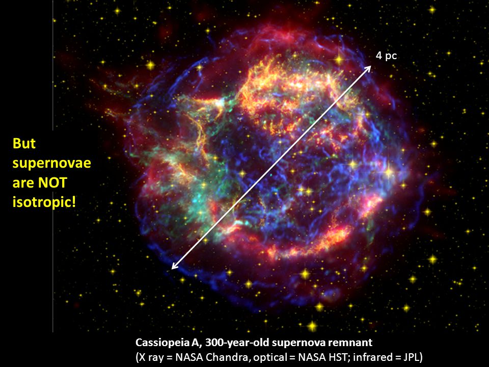 Cassiopeia A, 300-year-old supernova remnant (X ray = NASA Chandra, optical = NASA HST; infrared = JPL) But supernovae are NOT isotropic.
