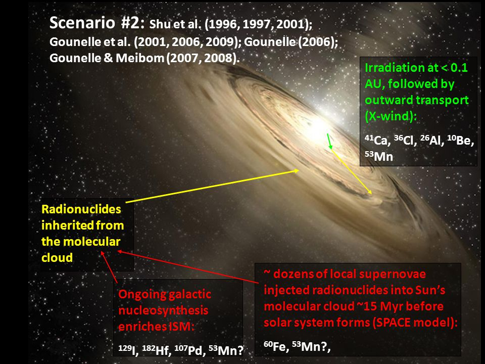 Radionuclides inherited from the molecular cloud Irradiation at < 0.1 AU, followed by outward transport (X-wind): 41 Ca, 36 Cl, 26 Al, 10 Be, 53 Mn Ongoing galactic nucleosynthesis enriches ISM: 129 I, 182 Hf, 107 Pd, 53 Mn.