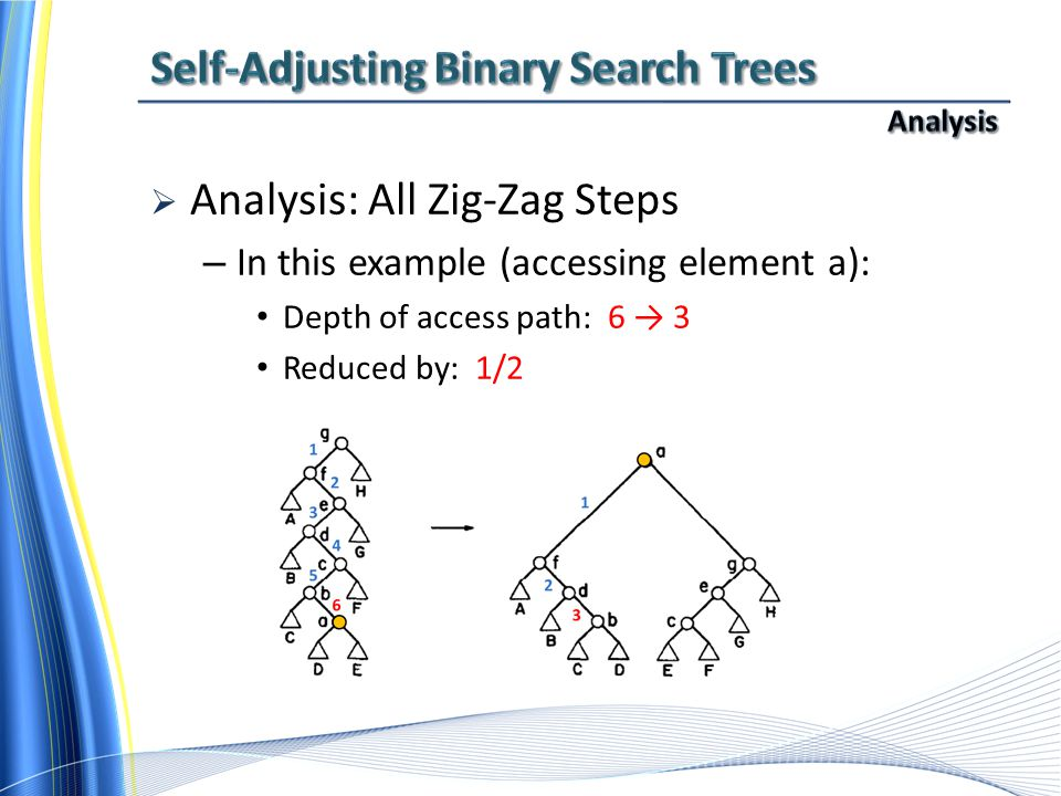  Analysis: All Zig-Zag Steps – In this example (accessing element a): Depth of access path: 6 → 3 Reduced by: 1/2