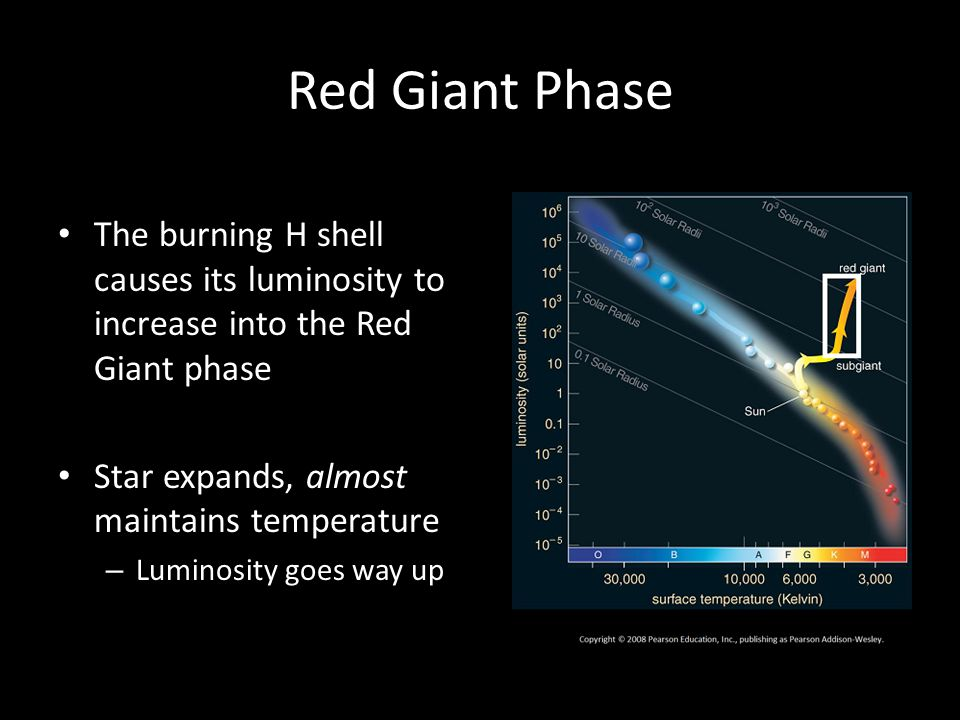 Red Giant Phase The burning H shell causes its luminosity to increase into the Red Giant phase Star expands, almost maintains temperature – Luminosity