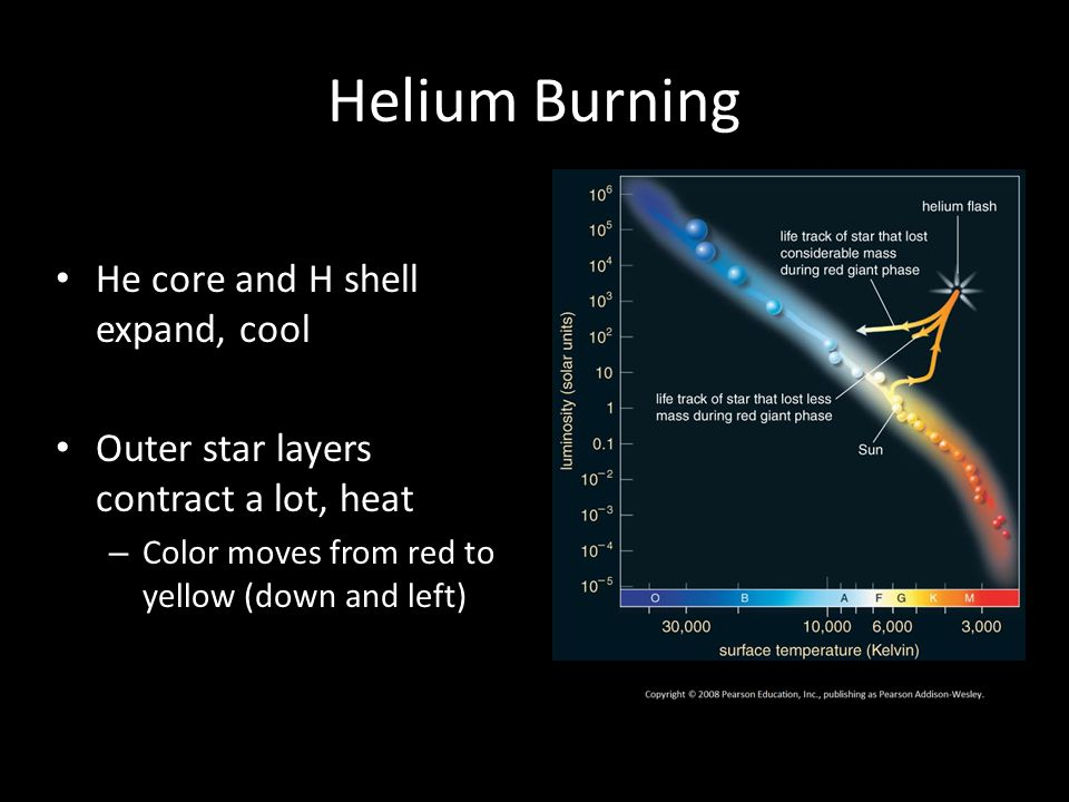 Helium Burning He core and H shell expand, cool Outer star layers contract a lot, heat – Color moves from red to yellow (down and left)