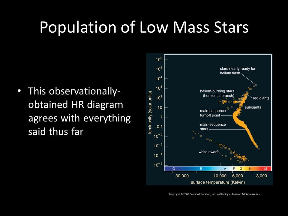 Population of Low Mass Stars This observationally- obtained HR diagram agrees with everything said thus far