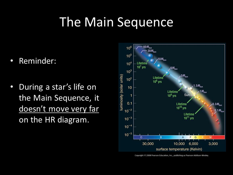 The Main Sequence Reminder: During a star's life on the Main Sequence, it doesn't move very far on the HR diagram.
