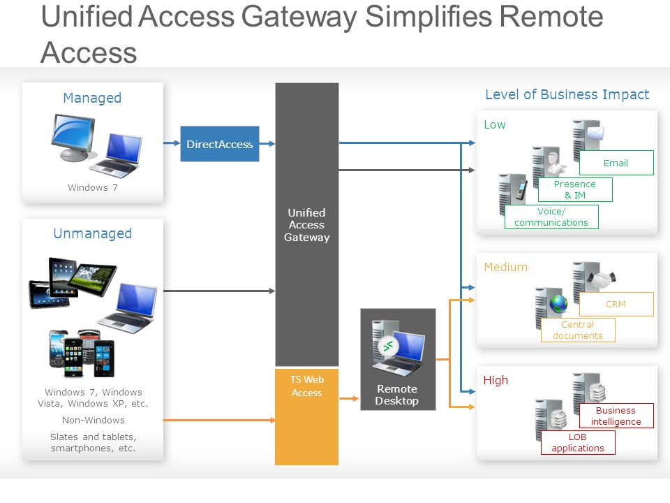 Unified Access Gateway Simplifies Remote Access Low Presence & IM Email Voice/ communications Medium Central documents CRM Managed Windows 7 Unmanaged Windows 7, Windows Vista, Windows XP, etc.