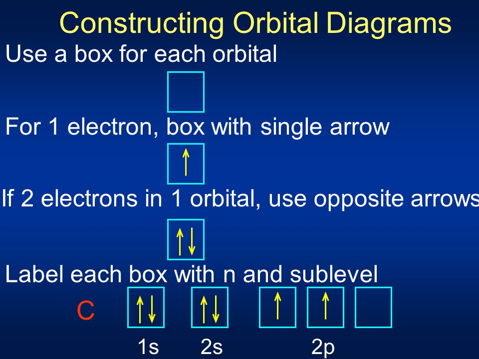 Electron Configurations Periods 1, 2, and 3 (only) Three rules: Electrons fill orbitals starting with lowest n and moving upwards (Aufbau) No two elec