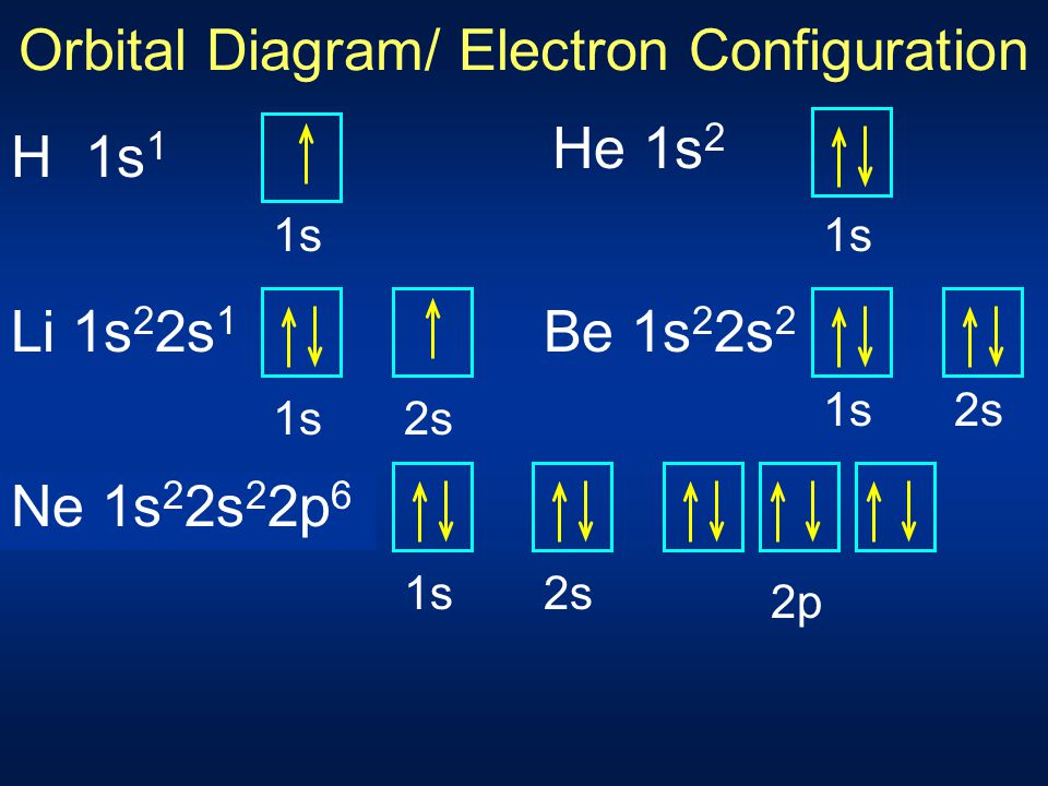 Electron Configuration Notation Indicate n and sublevel for each orbital and the total electron occupancy with a superscript C 1s 2 2s 2 2p 2 Distribu