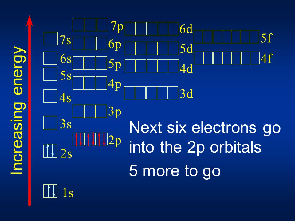 Next two electrons go into the 2s orbital 11 more to go 1s 2s 3s 4s 5s 6s 7s 2p 3p 4p 5p 6p 3d 4d 5d 7p 6d 4f 5f Increasing energy