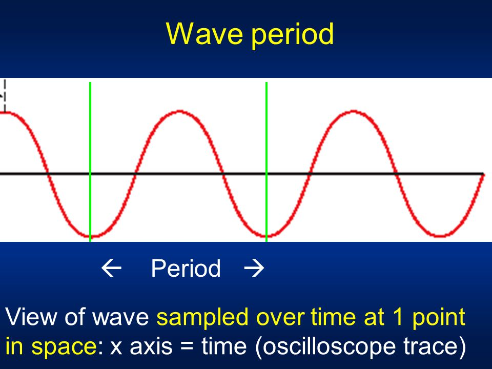 Frequency Number of waves that pass given point per second SI unit: Hz  Waves per second  In calculations, use 1/s or s -1 Period (T) T = 1/ Units o