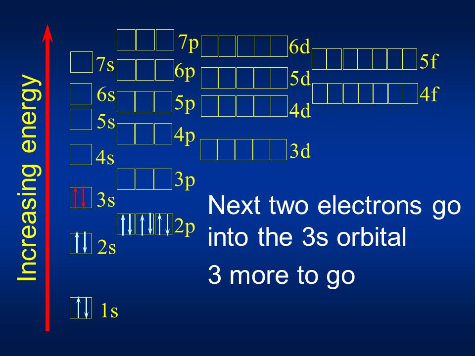 Next six electrons go into the 2p orbitals 5 more to go 1s 2s 3s 4s 5s 6s 7s 2p 3p 4p 5p 6p 3d 4d 5d 7p 6d 4f 5f Increasing energy