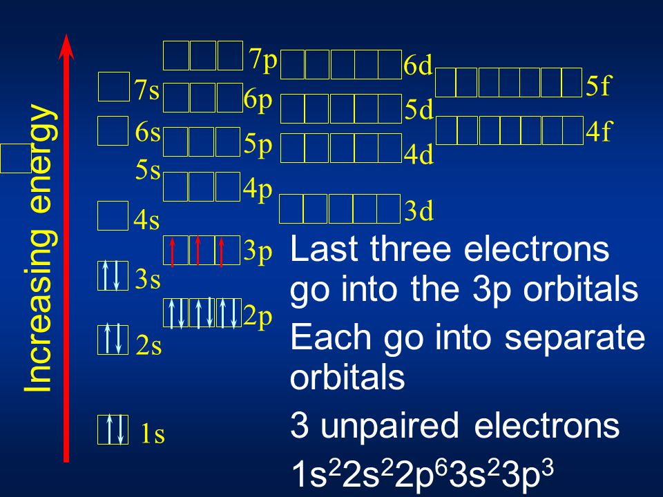 Next two electrons go into the 3s orbital 3 more to go 1s 2s 3s 4s 5s 6s 7s 2p 3p 4p 5p 6p 3d 4d 5d 7p 6d 4f 5f Increasing energy