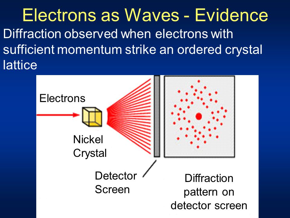 Schematic for X-ray Diffraction X-ray beam with continuous range of wavelengths incident on crystal Diffracted radiation intense in certain directions