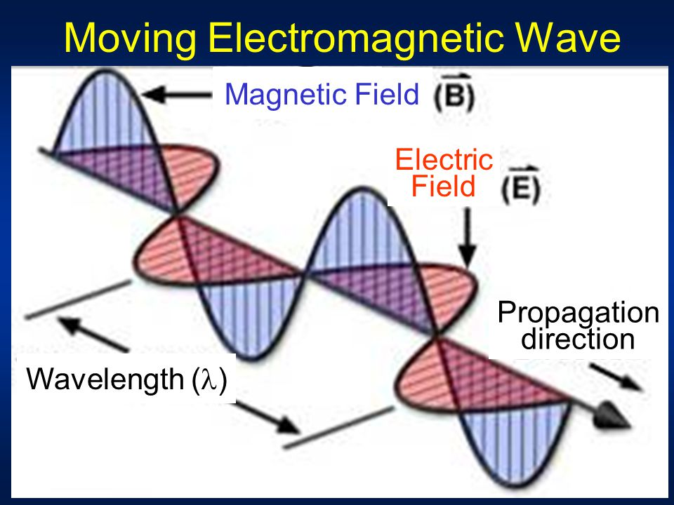"Wave Nature of Light Electromagnetic ""radiation"" Exhibits wavelike behavior Consists of oscillating (periodically varying) magnetic and electric field"