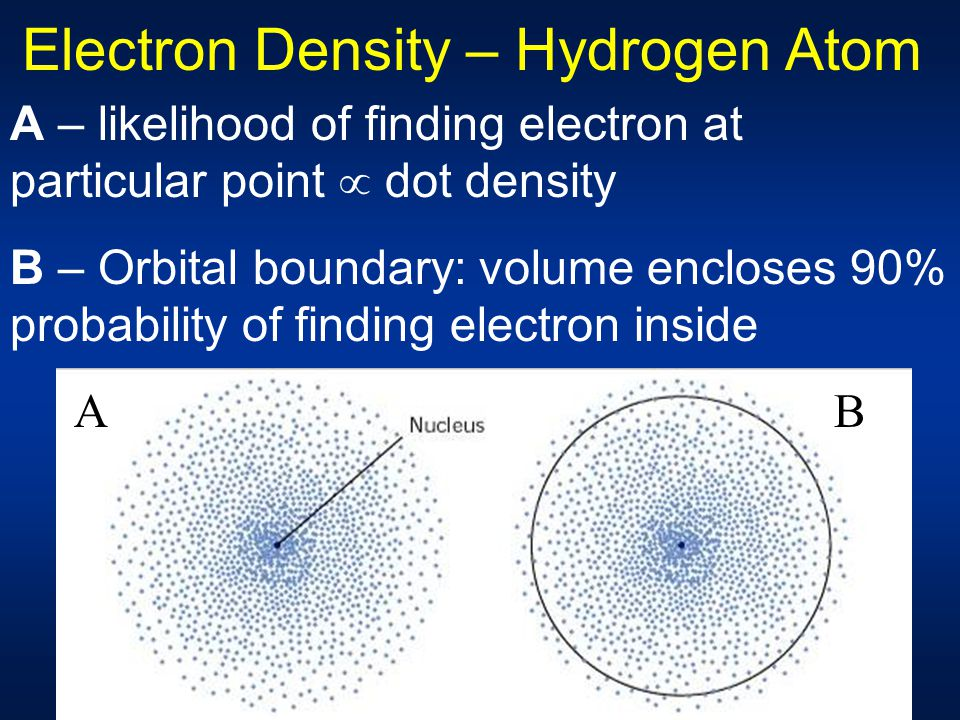 "Nucleus found inside blurry ""electron cloud"" Orbital describes chance of finding electron in a region Draw line/surface at 90% probability Shape may b"