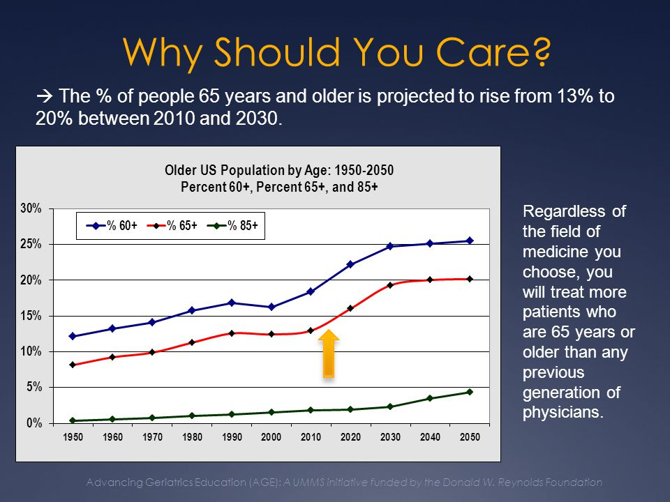 Advancing Geriatrics Education (AGE): A UMMS initiative funded by the Donald W.