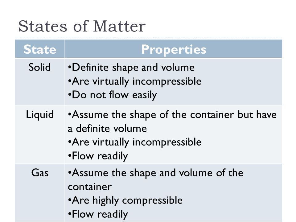 States of Matter StateProperties Solid Definite shape and volume Are virtually incompressible Do not flow easily Liquid Assume the shape of the container but have a definite volume Are virtually incompressible Flow readily Gas Assume the shape and volume of the container Are highly compressible Flow readily
