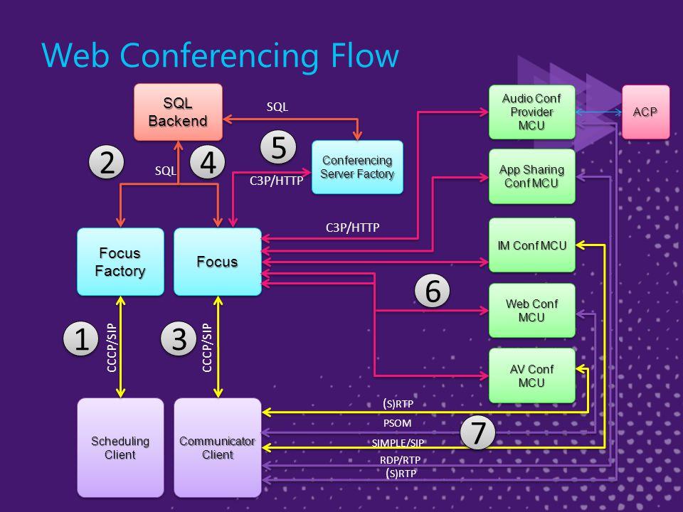 Web Conferencing Flow FocusFocus CommunicatorClientCommunicatorClient CCCP/SIP Web Conf MCU IM Conf MCU AV Conf MCU C3P/HTTP SIMPLE/SIP ( S)RTP PSOM Focus Factory SQL Backend SchedulingClientSchedulingClient CCCP/SIP SQL Conferencing Server Factory C3P/HTTP 1 1 2 2 3 3 4 4 5 5 6 6 7 7 App Sharing Conf MCU RDP/RTP Audio Conf ProviderMCU ProviderMCUACPACP ( S)RTP