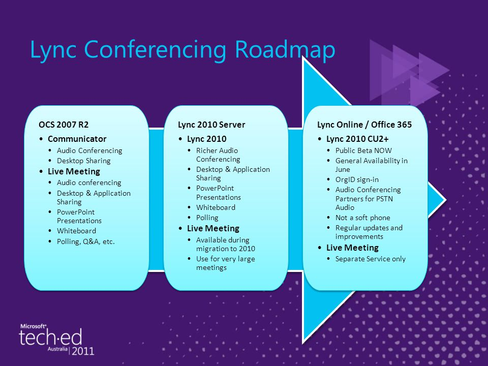 Lync Conferencing Roadmap OCS 2007 R2 Communicator Audio Conferencing Desktop Sharing Live Meeting Audio conferencing Desktop & Application Sharing PowerPoint Presentations Whiteboard Polling, Q&A, etc.