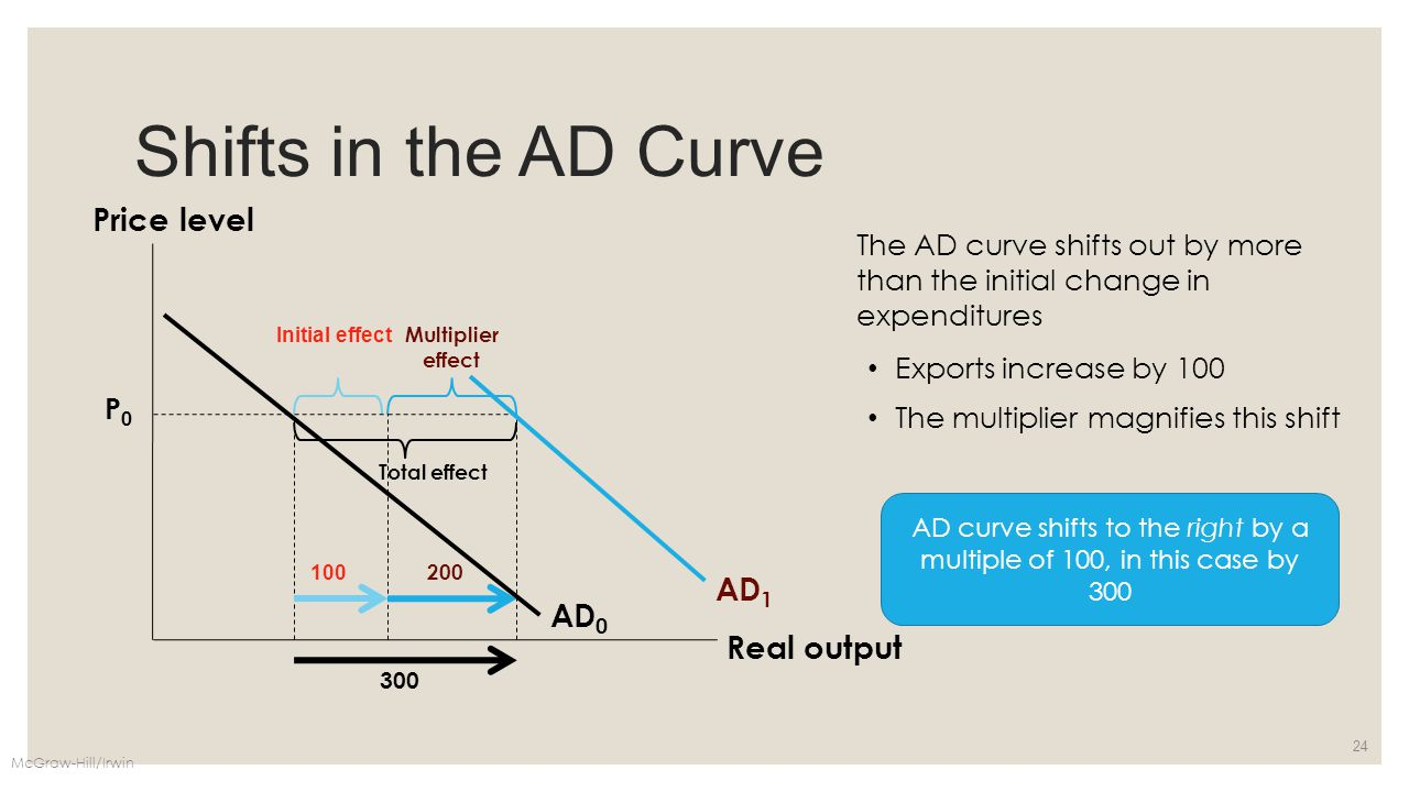 Shifts in the AD Curve McGraw-Hill/Irwin 24 Price level Real output AD 0 P0P0 AD 1 The AD curve shifts out by more than the initial change in expendit