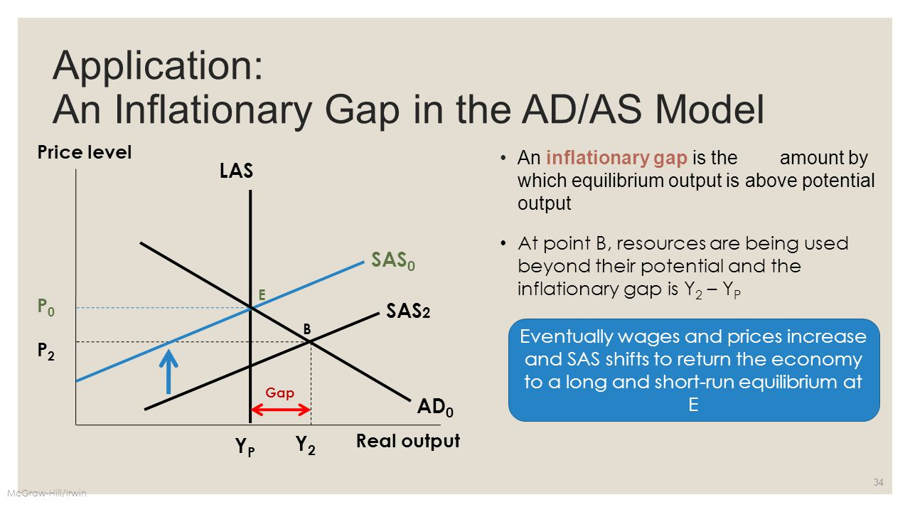 Application: An Inflationary Gap in the AD/AS Model An inflationary gap is the amount by which equilibrium output is above potential output McGraw-Hil