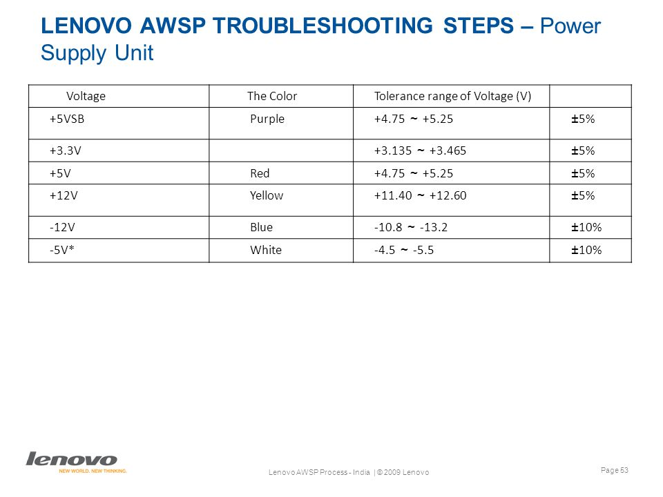Page 53 Lenovo AWSP Process - India | © 2009 Lenovo LENOVO AWSP TROUBLESHOOTING STEPS – Power Supply Unit VoltageThe ColorTolerance range of Voltage (V) +5VSB Purple +4.75 ~ +5.25±5% +3.3V +3.135 ~ +3.465±5% +5V Red +4.75 ~ +5.25±5% +12V Yellow +11.40 ~ +12.60±5% -12V Blue -10.8 ~ -13.2±10% -5V* White-4.5 ~ -5.5±10%