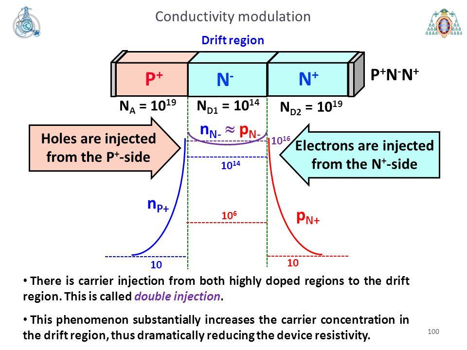 100 Conductivity modulation 10 16 10 6 10 10 14 10 P+P+ N+N+ N-N- Drift region P+N-N+P+N-N+ N A = 10 19 N D2 = 10 19 N D1 = 10 14 n P+ p N+ n N-  p N