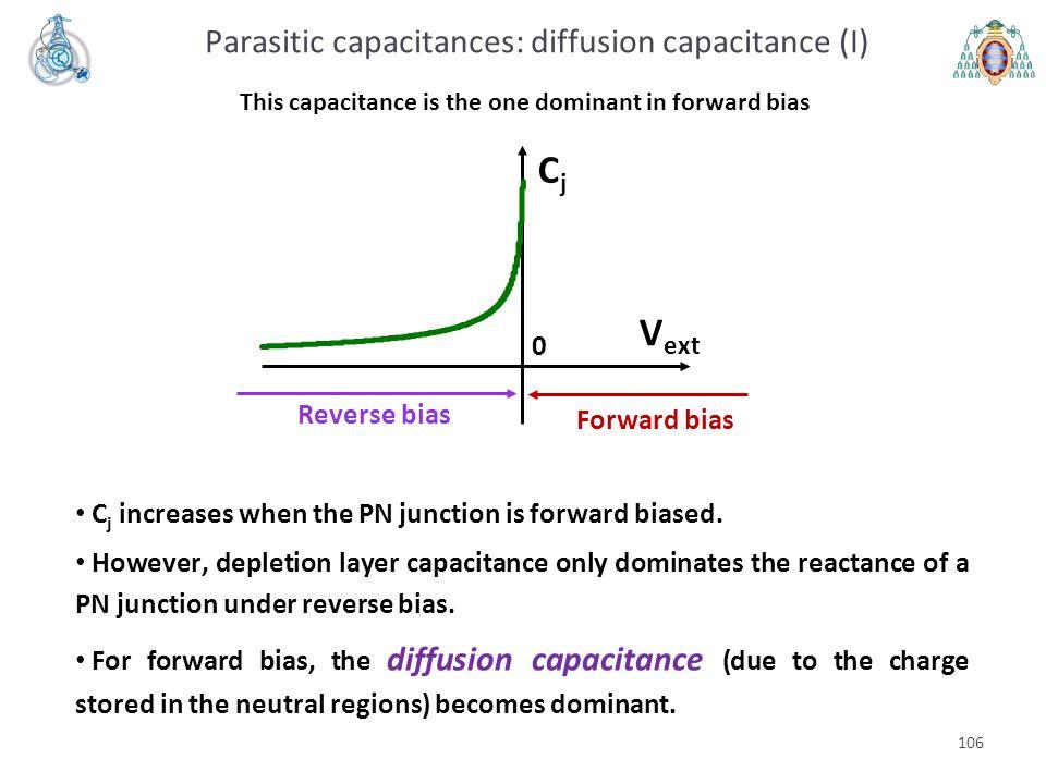 106 This capacitance is the one dominant in forward bias Reverse bias Forward bias C j increases when the PN junction is forward biased. However, depl