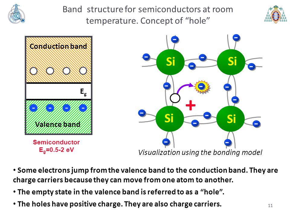 """11 Band structure for semiconductors at room temperature. Concept of """"hole"""" Semiconductor E g =0.5-2 eV EgEg Conduction band Valence band --- + - Some"""