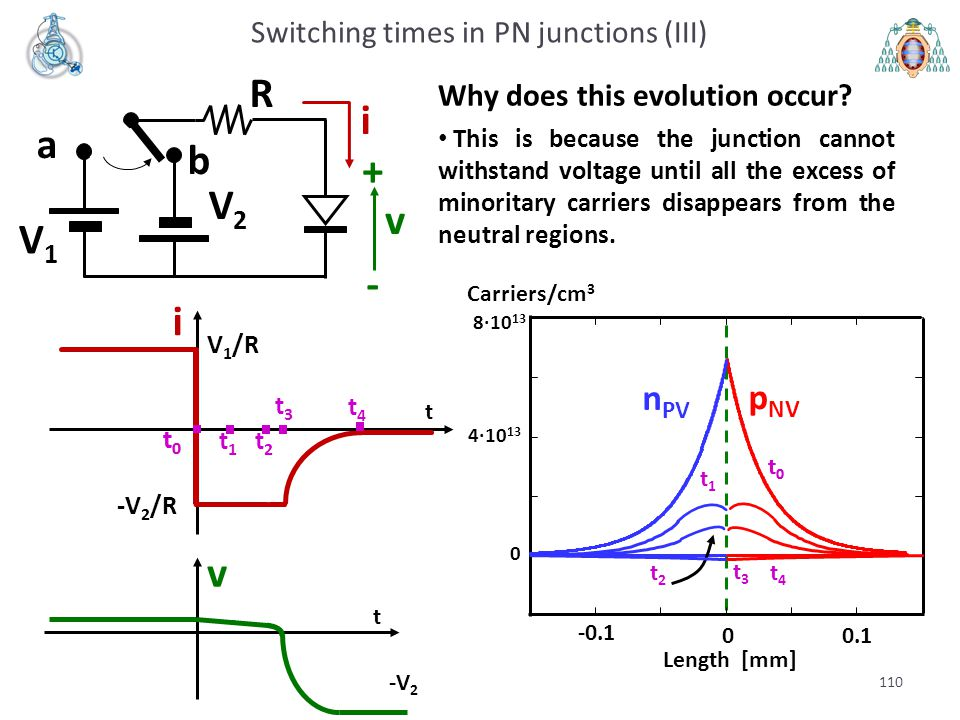110 a b V1V1 V2V2 R i v + - Why does this evolution occur? This is because the junction cannot withstand voltage until all the excess of minoritary ca