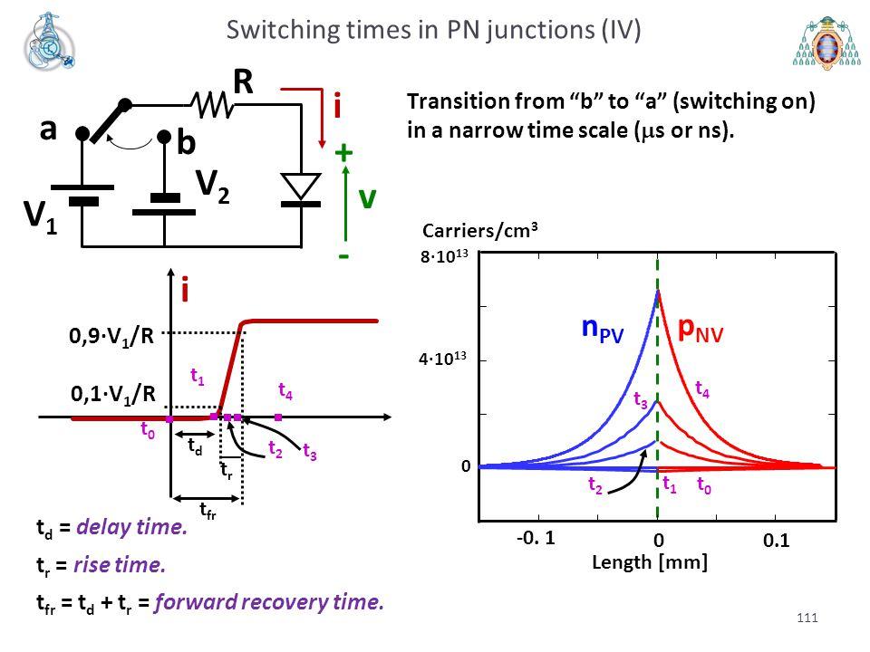 111 a b V1V1 V2V2 R i v + - p NV n PV Carriers/cm 3 8·10 13 4·10 13 0 -0. 1 0 0.1 Length [mm] i t d = delay time. t r = rise time. t fr = t d + t r =
