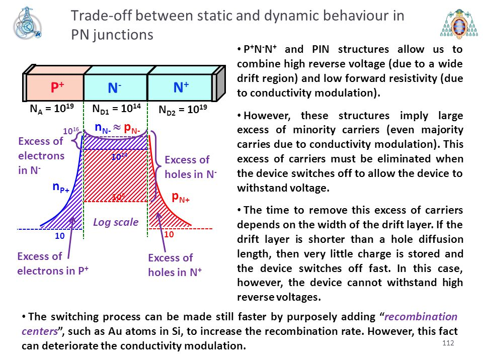 112 Trade-off between static and dynamic behaviour in PN junctions P + N - N + and PIN structures allow us to combine high reverse voltage (due to a w