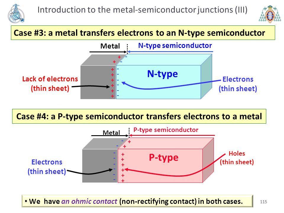 115 N-type semiconductor Metal N-type + + + + + + + + - - - - - - - - Electrons (thin sheet) Lack of electrons (thin sheet) Case #4: a P-type semicond