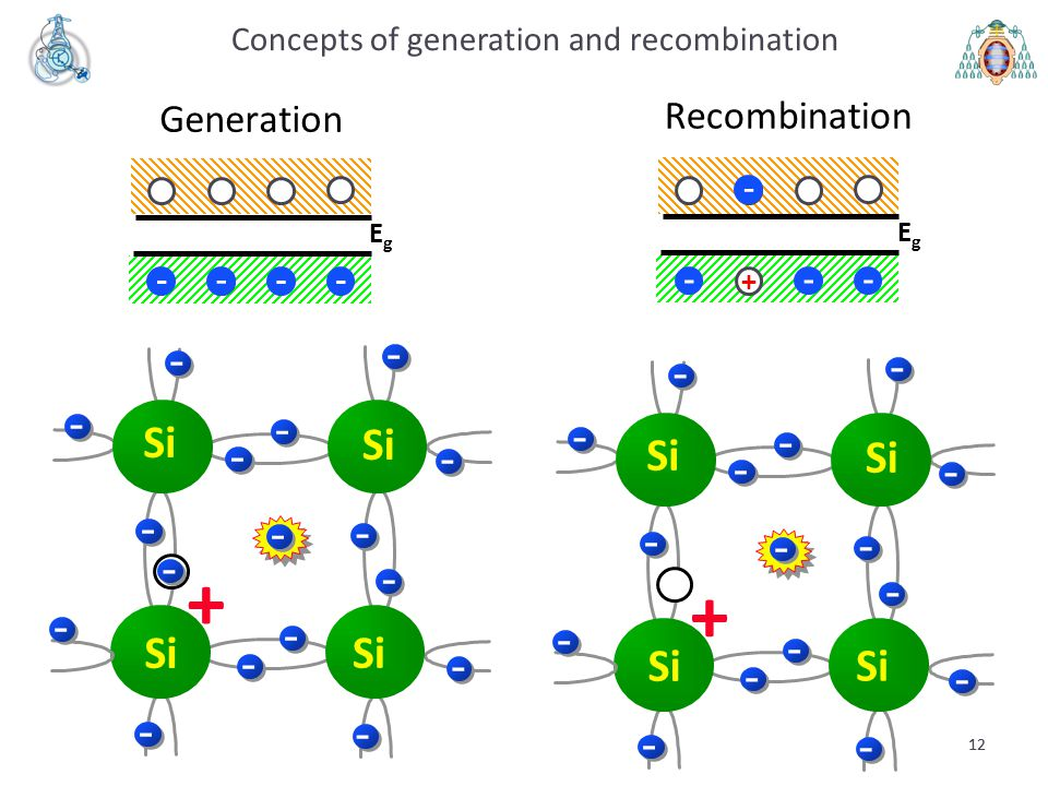 12 Si - - - - - - - - - - - - - - - 12 - + Recombination Si - - - - - - - - - - - - - - -- + - Concepts of generation and recombination EgEg --- + - G
