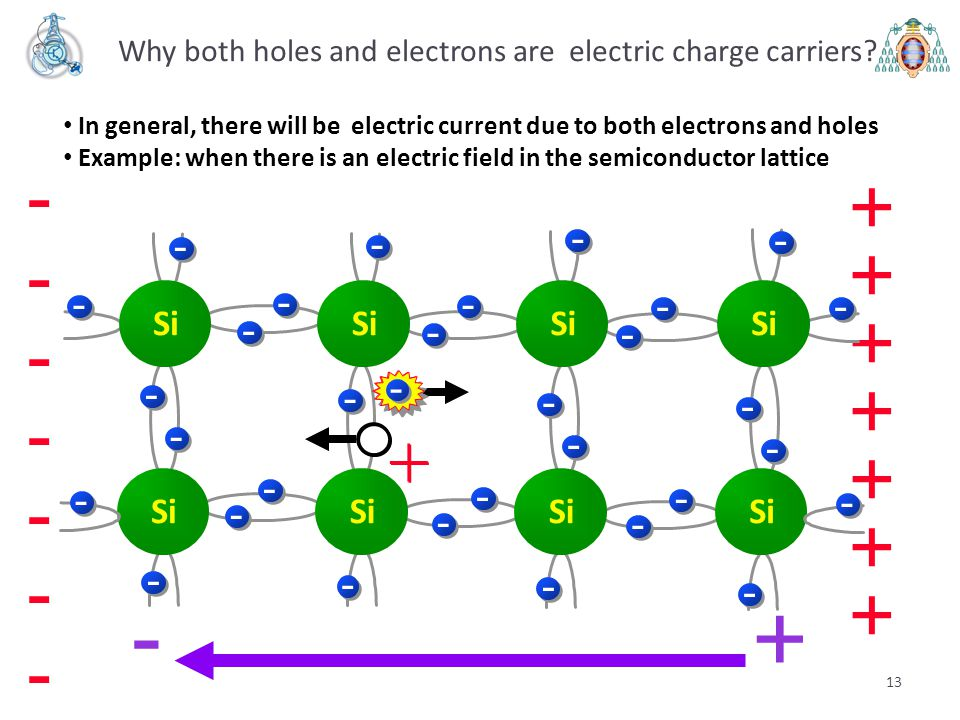 13 + - + + + + + + + -------------- - Si - - - -- - - - - - - - - - - - - - - - - - - - - - - - - - - - + -- + Why both holes and electrons are electr