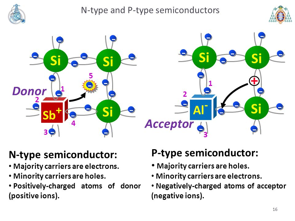 16 N-type and P-type semiconductors - - - - - - - - - - Si - - 1 2 3 4 Sb + 5 - Si - - - - Donor - - - - - - - - - Si - - 1 2 3 Al - Si + - - - - Acce