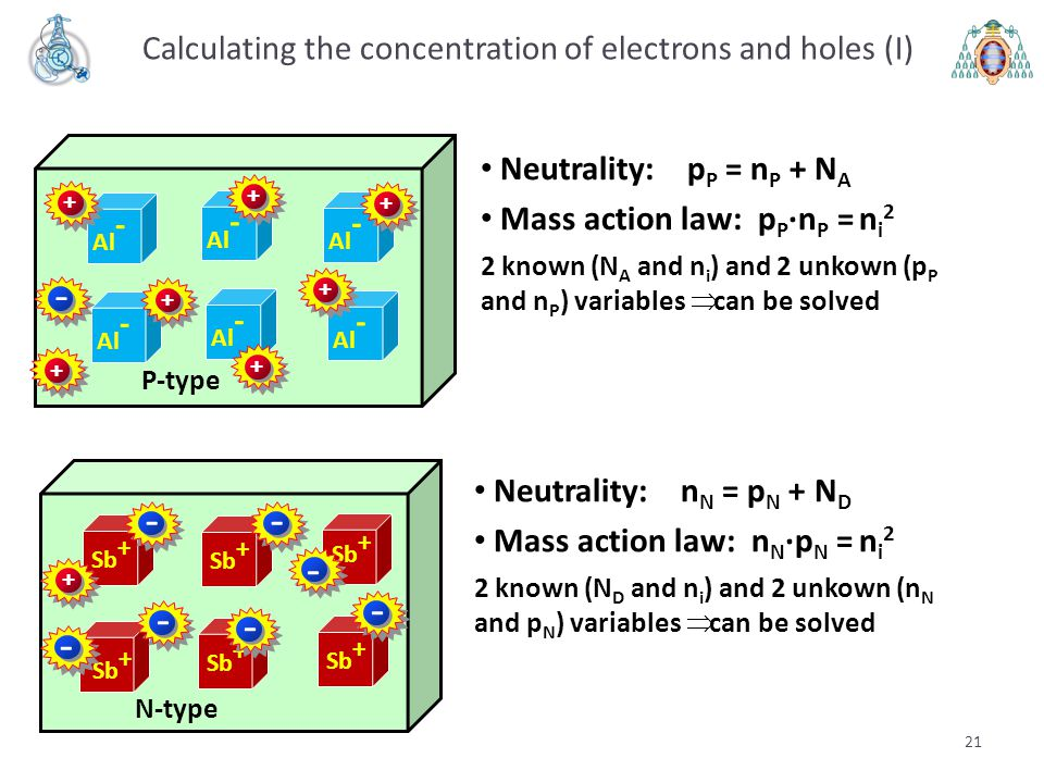 21 Sb + - + - - - - - - N-type Calculating the concentration of electrons and holes (I) P-type Al - - + + + + + + + Neutrality: p P = n P + N A Mass a