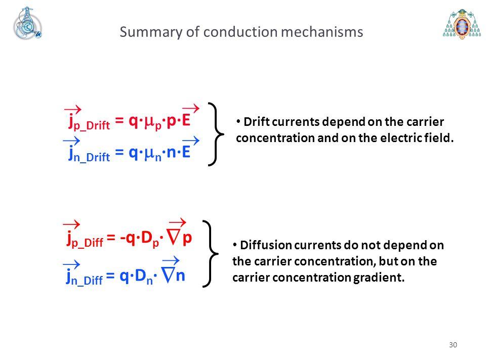 30 Summary of conduction mechanisms j p_Diff = -q·D p · p    j n_Diff = q·D n · n     j p_Drift = q·  p ·p·E j n_Drift = q·  n ·n·E  