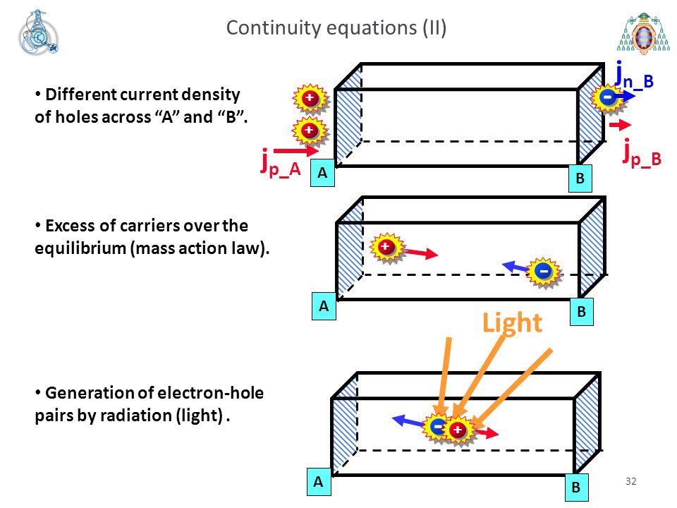 """32 A B Continuity equations (II) Different current density of holes across """"A"""" and """"B"""". - ++ - ++ j p_A j p_B j n_B A B + - Excess of carriers over th"""