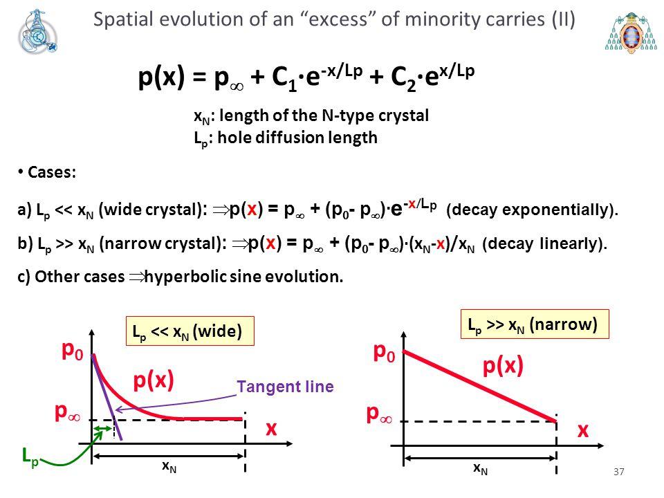 37 Cases: a) L p << x N (wide crystal) :  p(x) = p   +  (p  -  p  )· e -x  L p (decay exponentially). b) L p >> x N (narrow crystal) :  p(x)