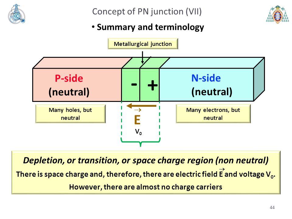 44 Many holes, but neutral Many electrons, but neutral P-side (neutral) N-side (neutral) + - Metallurgical junction E  V0V0 Concept of PN junction (V