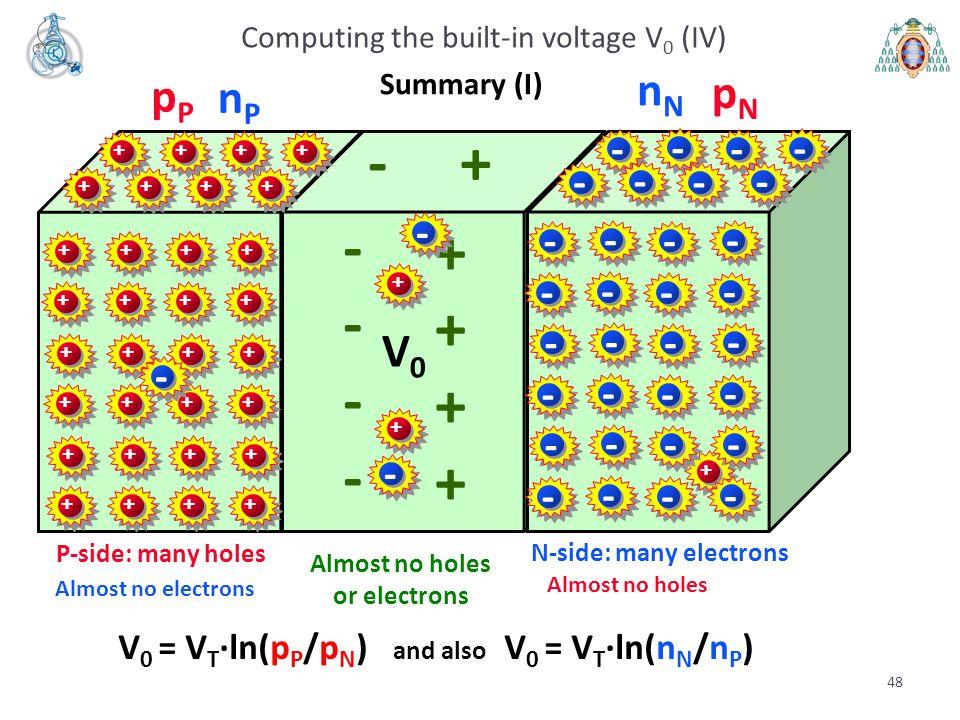 48 + - - + N-side: many electrons Zona P V0V0 pNpN + pPpP ++++ ++++ ++++ ++++ ++++ ++++ ++++ ++++ + + - - P-side: many holes - - - - - - - - - - - - -