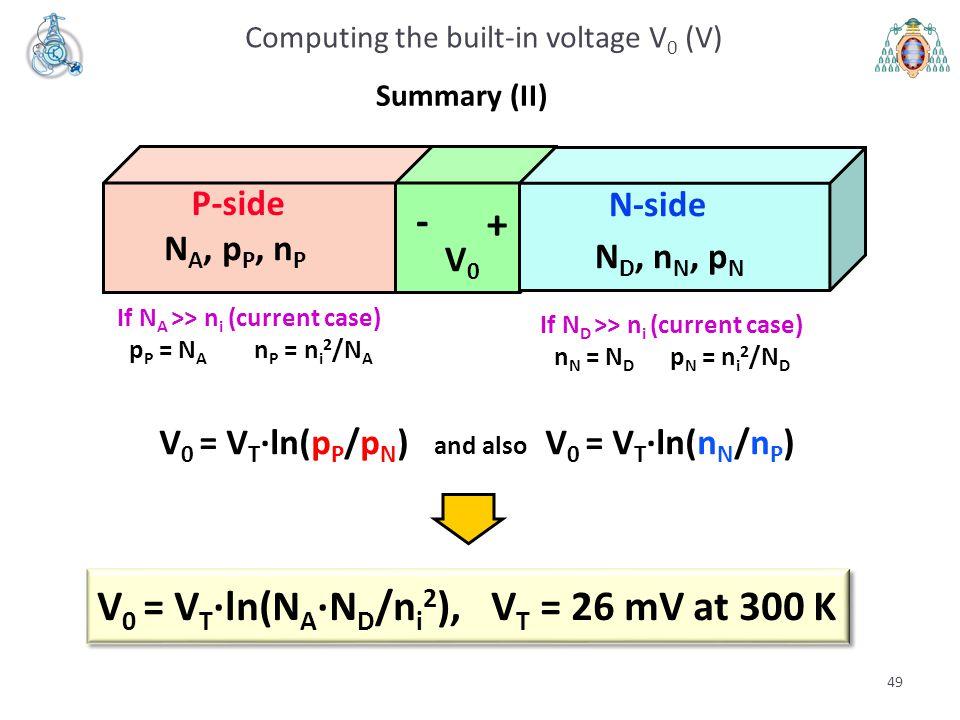 49 V 0 = V T ·ln(p P /p N ) and also V 0 = V T ·ln(n N /n P ) Computing the built-in voltage V 0 (V) Summary (II) P-side N-side + - V0V0 If N A >> n i
