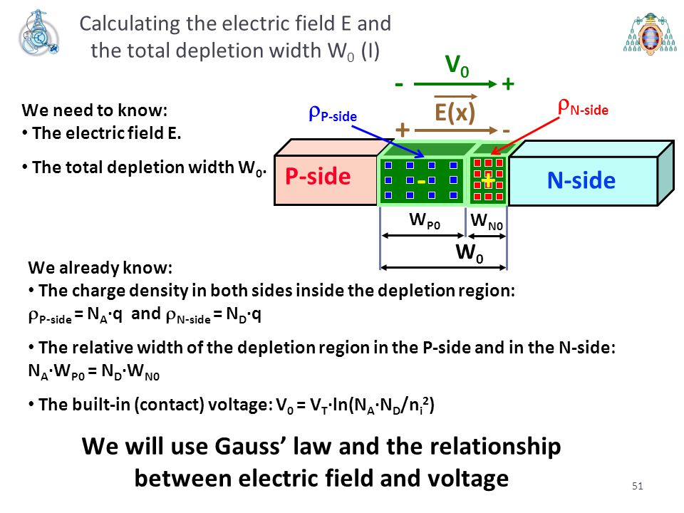 51 Calculating the electric field E and the total depletion width W 0 (I) We already know: The charge density in both sides inside the depletion regio