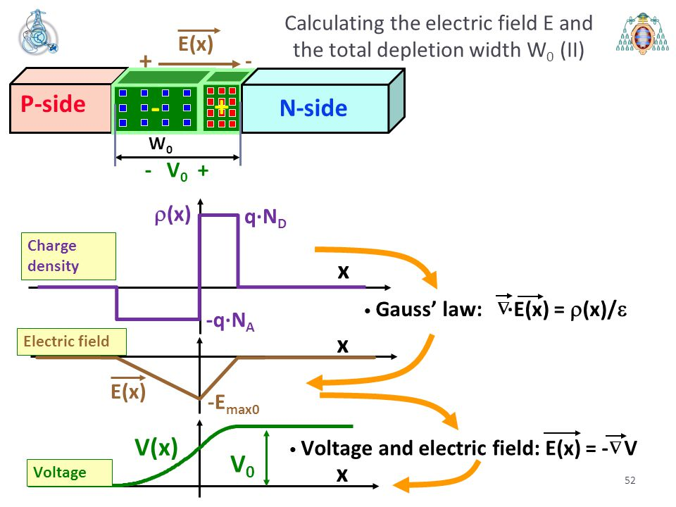 52 Calculating the electric field E and the total depletion width W 0 (II) E(x) + - P-side N-side - + - V 0 + E(x) -E max0 Electric field x  (x) Char