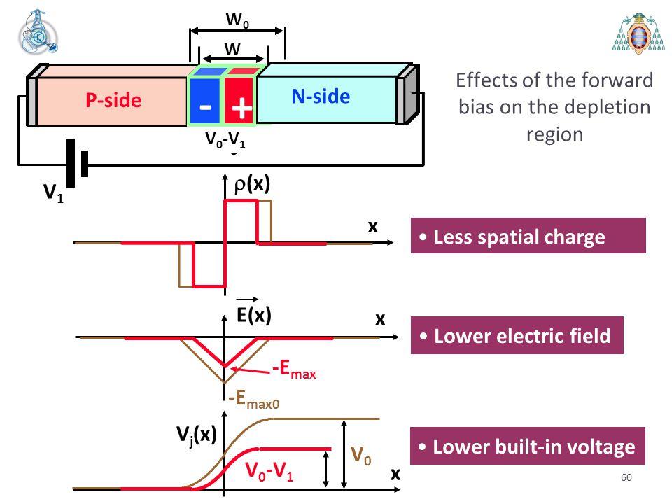 60 P-side - + N-side V0V0 W0W0  (x) x E(x) -E max0 x V j (x) V0V0 x -E max V 0 -V 1 Less spatial charge V 0 -V 1 P-side - + N-side V1V1 W Effects of