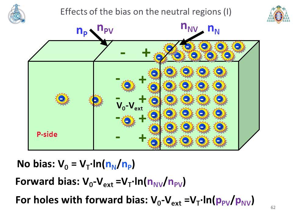 62 nN nN nPnP No bias: V 0 = V T ·ln(n N /n P ) - + Zona P P-side - - - - - - - - - - - - - - - - - - - - - - - - - - - - - - - - - - - + - V0V0 Forwa