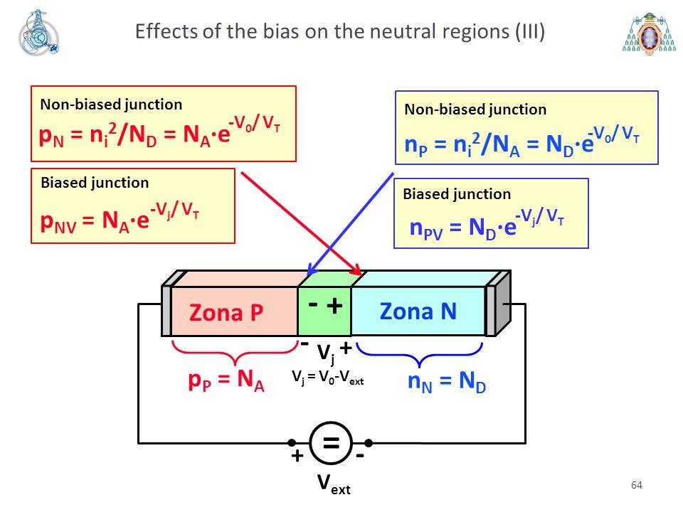 V ext - + = VjVj - + V j = V 0 -V ext Zona P Zona N + - p P = N A n N = N D Effects of the bias on the neutral regions (III) 64 p NV = N A ·e -V j / V
