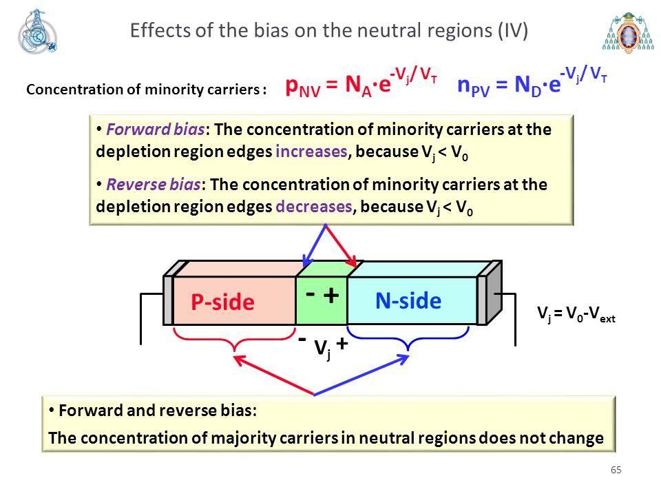 V j = V 0 -V ext VjVj - + P-side N-side + - Effects of the bias on the neutral regions (IV) 65 p NV = N A ·e -V j / V T n PV = N D ·e -V j / V T Forwa