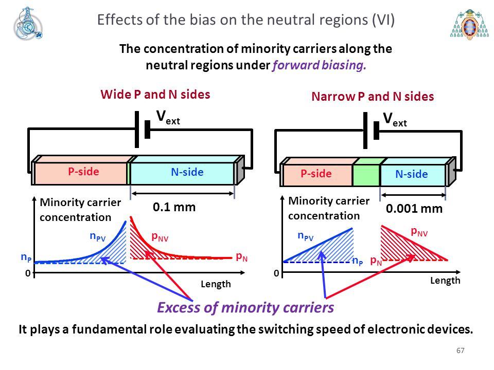 67 Length p NV n PV 0 Minority carrier concentration pNpN nPnP Length p NV n PV 0 Minority carrier concentration nPnP pNpN V ext P-side N-side Wide P